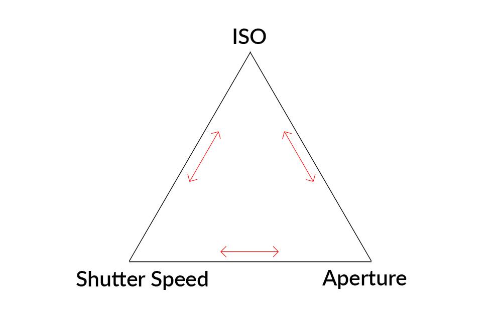 fotografi dasar basic photography memahami segitiga eksposur triangle photography diagram